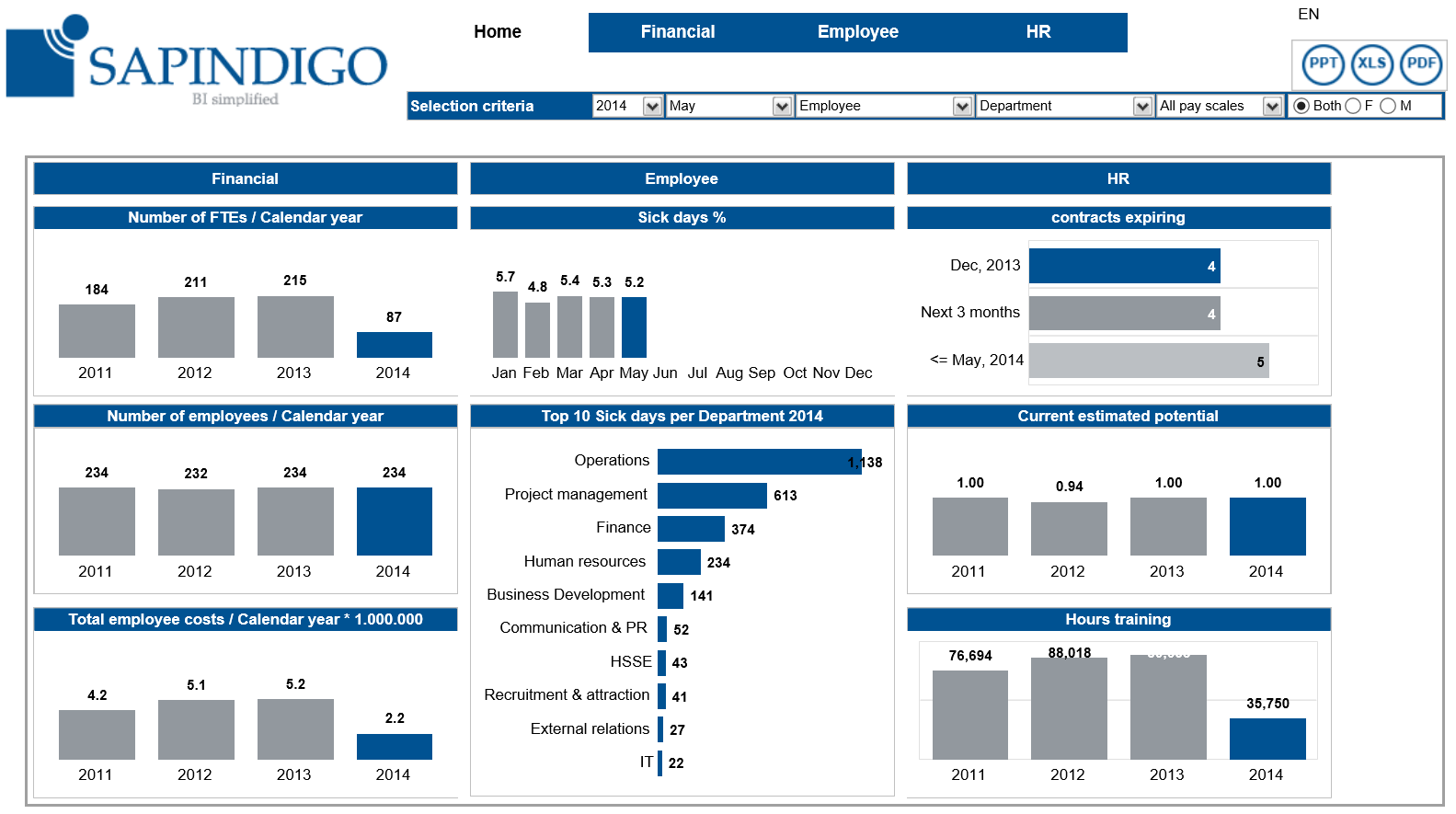 Business dashboard examples product features inetsoft datavis business dashboard examples product features inetsoft kpi dashboard dashboard reports business dashboard friedricerecipe Choice Image