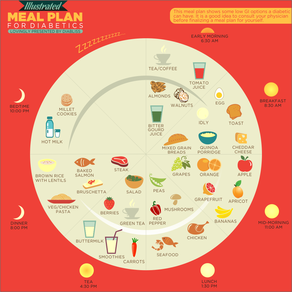 Illustrated Meal Plan For Diabetics Meal Plan Design Pinterest