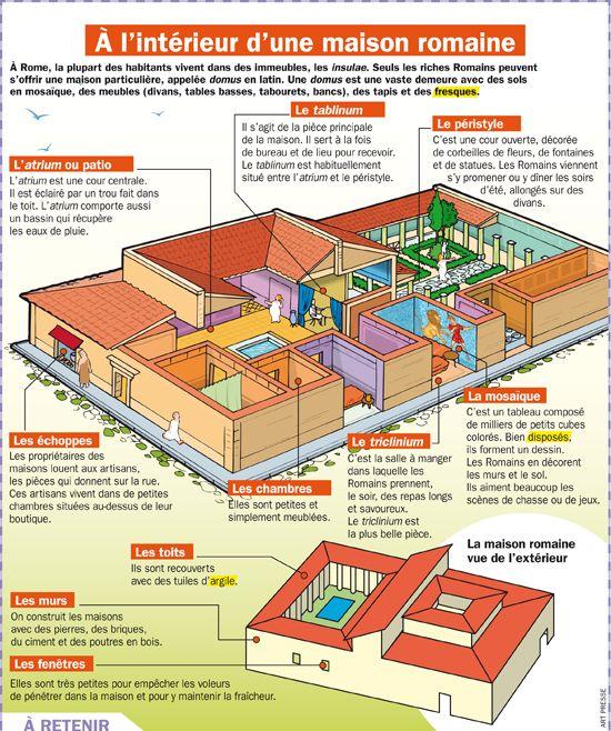 Plan d une maison grecque antique maison moderne for Decoration maison romaine