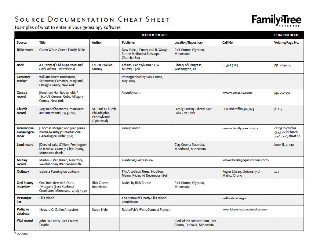 Genealogy Essentials