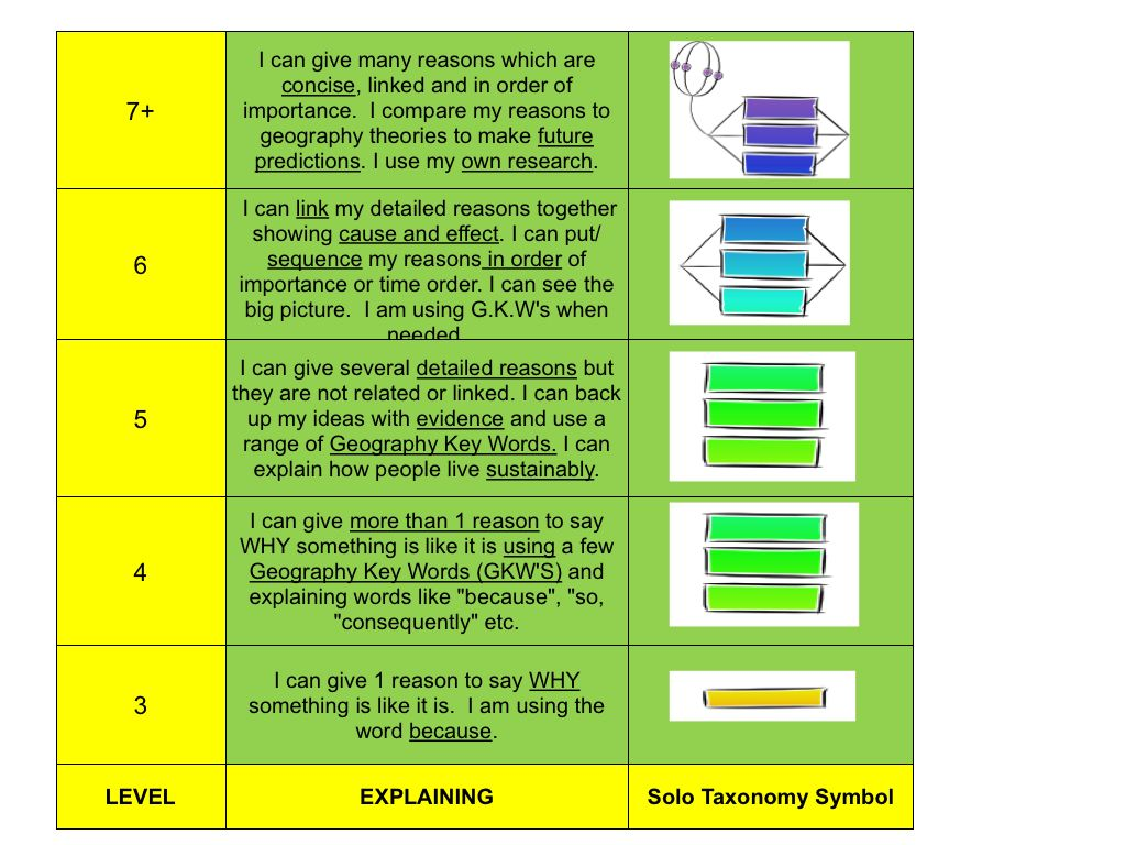 Ks3 Levels And Solo Statements From John Sayers