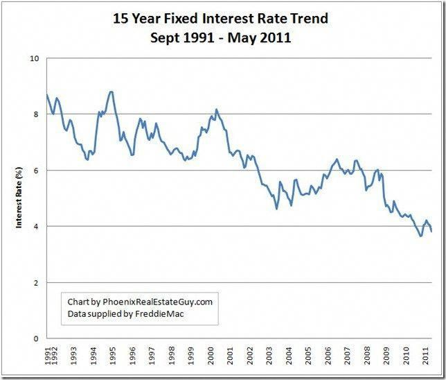 15 year fixed mortgage rates graph cardrivers