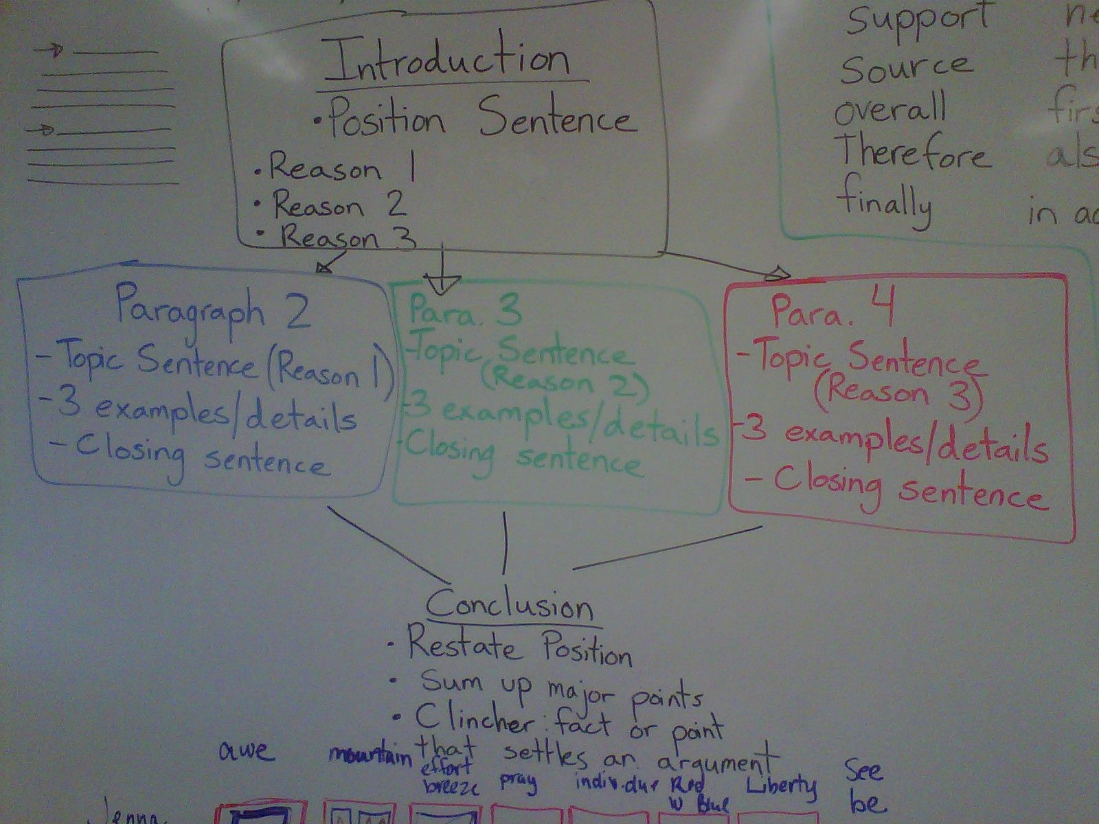 Opinion Writing Outline Students Common Core Friendly