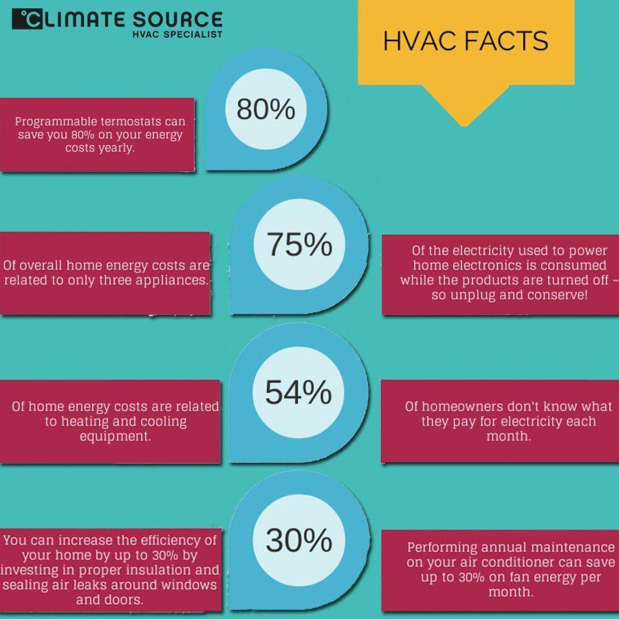 Hvac Facts Infographic Hvacfacts Hvacsystem Hvac Infographic