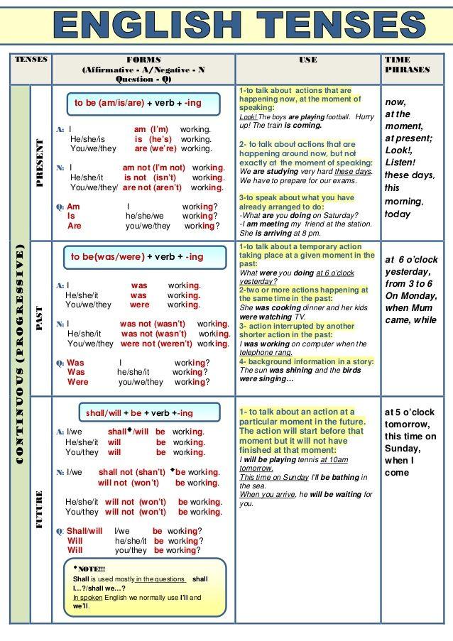 Verb tenses (table) | Verbos em inglês, Tempos de verbos