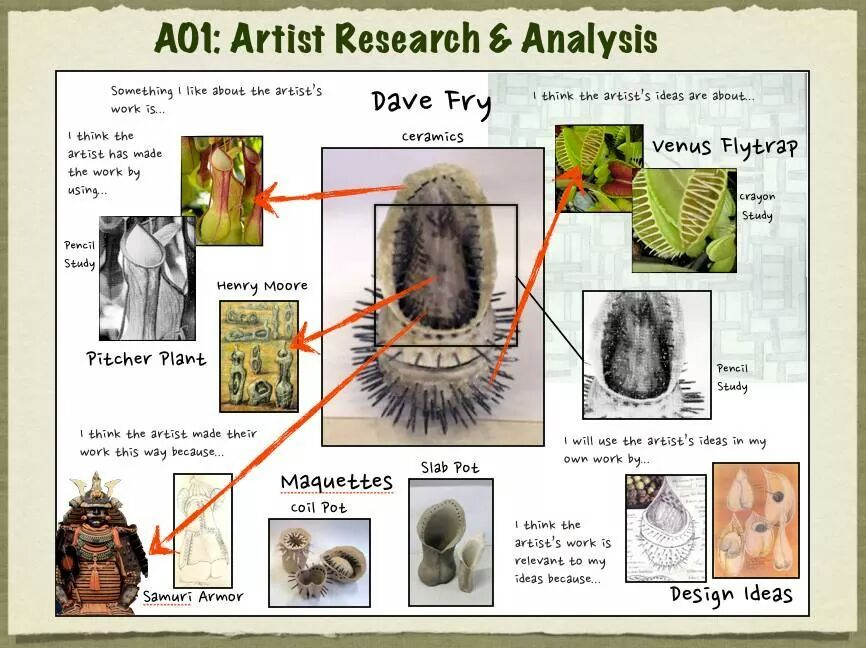 Example Of How To Create Artist Research  Art Portfolio
