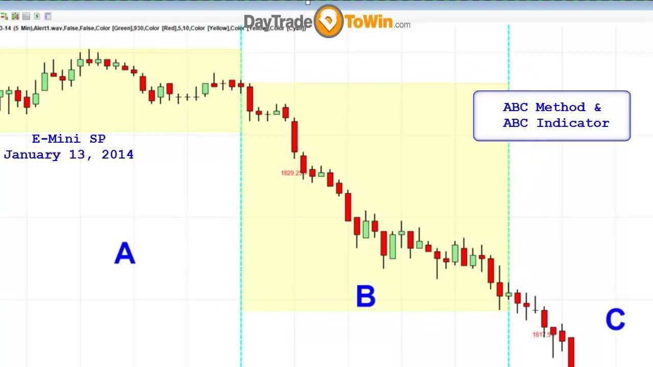 Abc Trading Method Taught By John Paul From Day Trade To Win As
