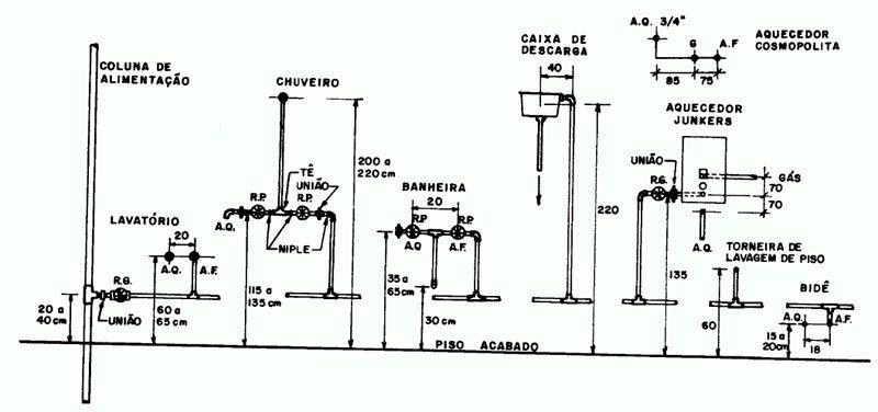 Gabarito Instalacao Hidraulica Jpg 800 376 Instalacoes