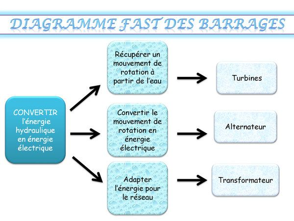 Diagramme Fast Des Barrages Convertir Lénergie Hydraulique En