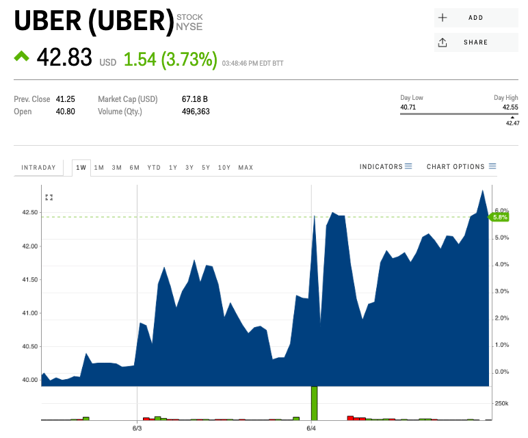 Goldman Sachs says Ubers business model is one of its