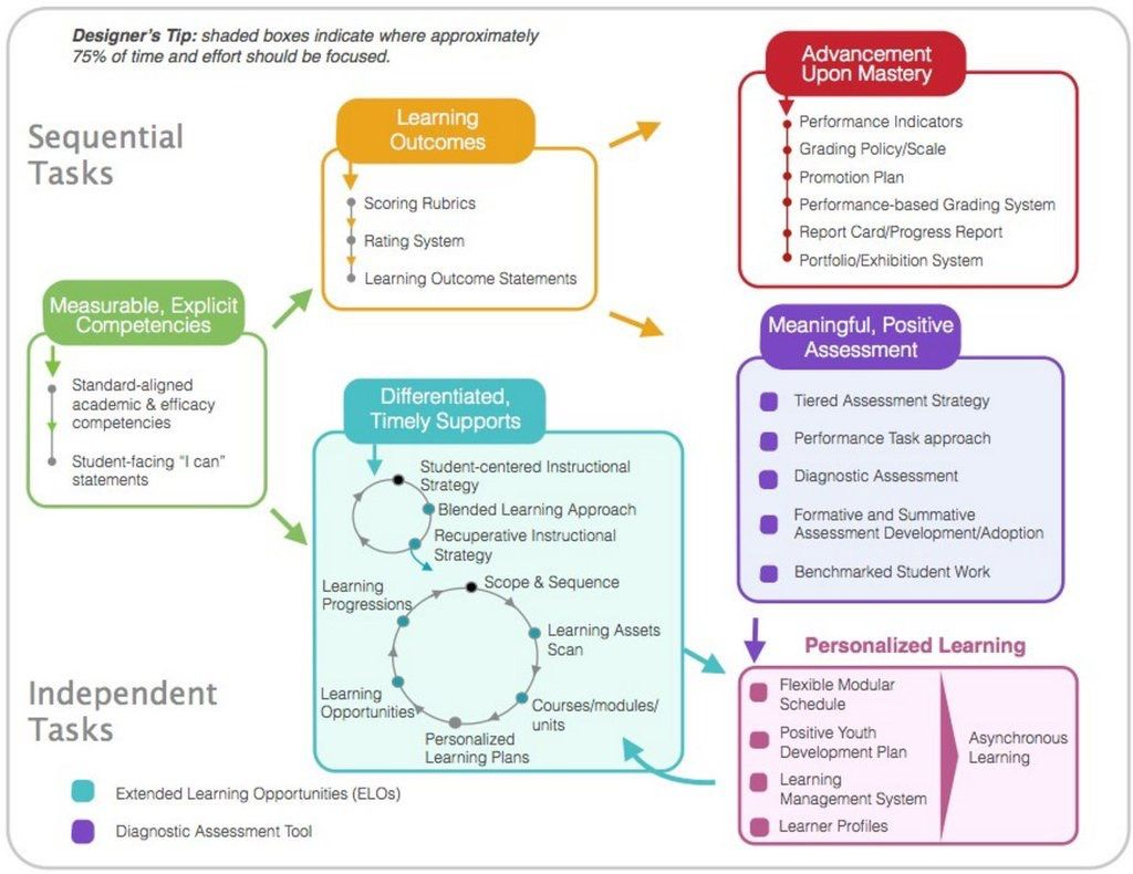 Sequential Tasks And Personalized Learning Mastery Learning Competency Based Education Competency Based Learning