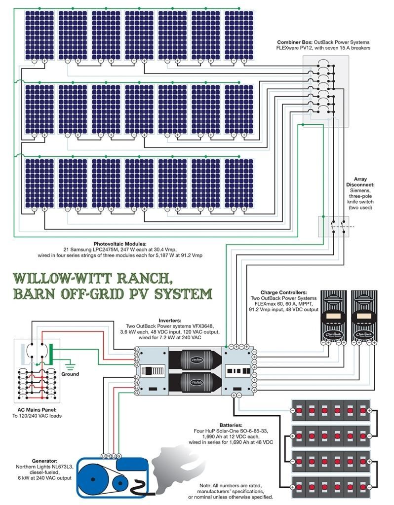 Off Grid Solar Wiring Diagram At Your Home The Power Arrives To A Spot Before Being Sent Out To The Remainder Off Grid Solar Solar Power System Solar Heating
