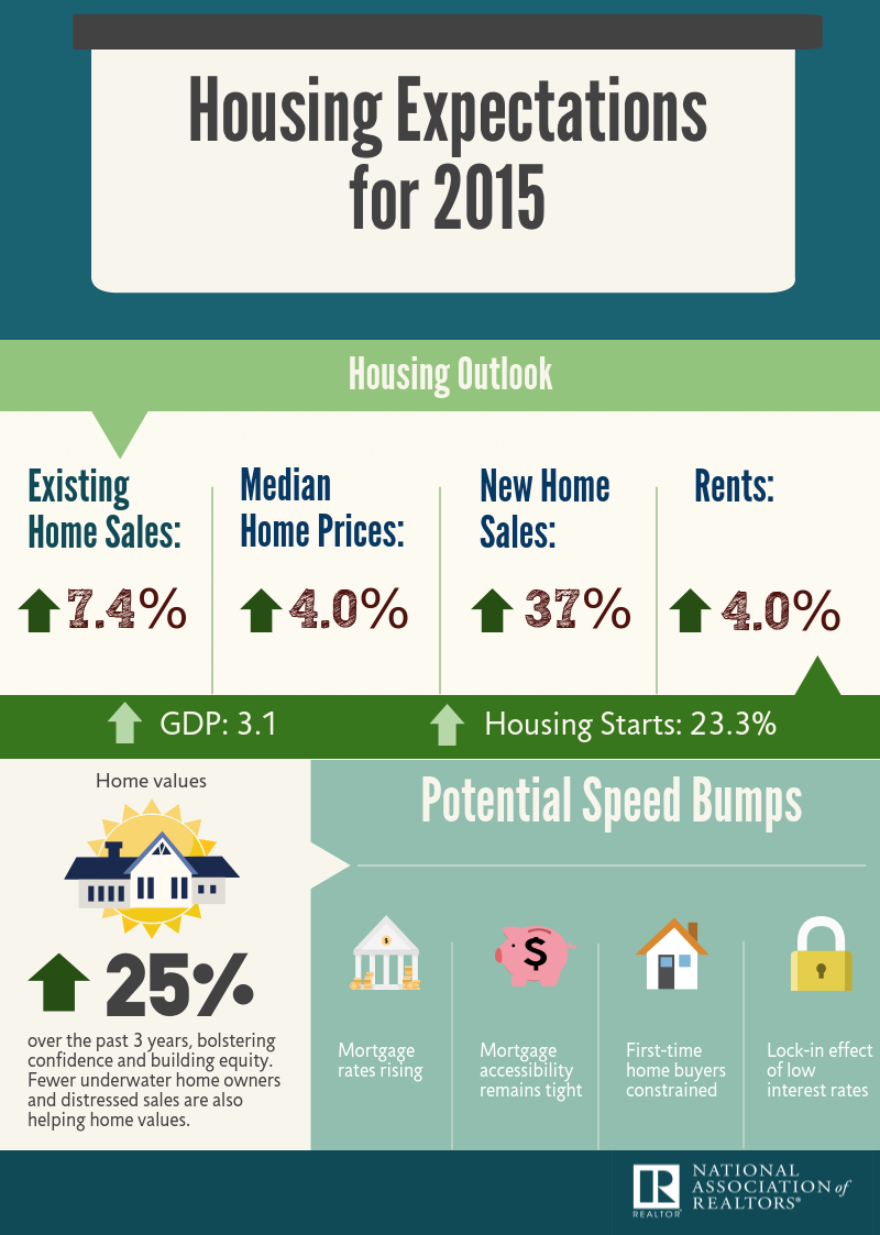 Infographic Housing Expectations For 2015 Realtor Org Real