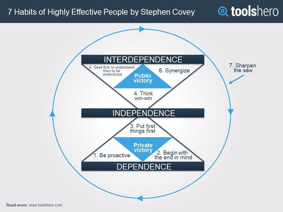 7 Habits Of Highly Effective People 7 Gewoonten Stephen Covey