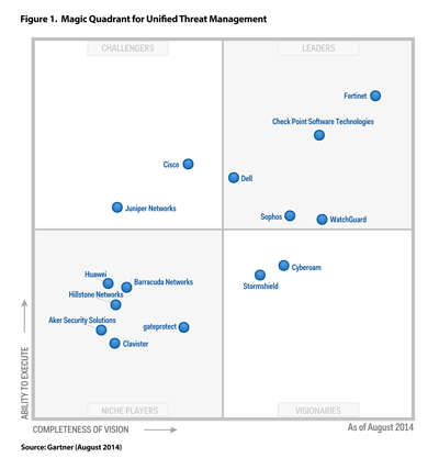 Gartner Magic Quadrant Secure Email Gateways | Proofpoint ...