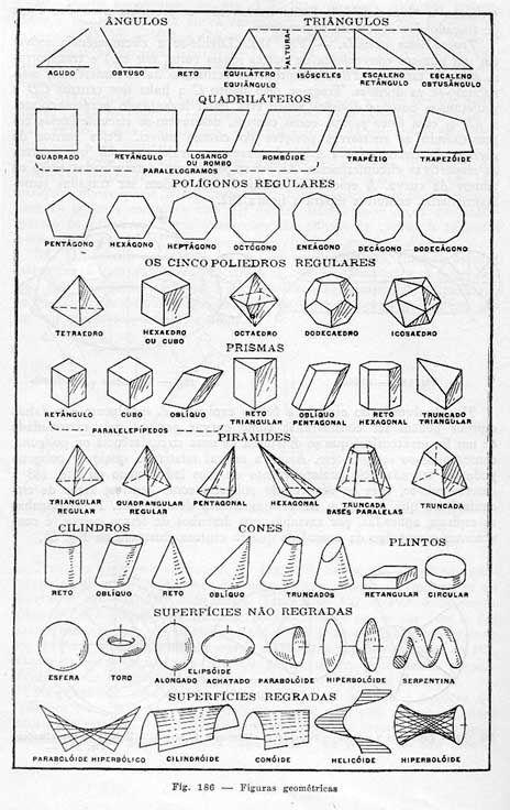 Classificacio Cossos Geometrics Buscar Con Google Tipos De Figuras Geometricas Figuras Y Cuerpos Geometricos Figuras Matematicas