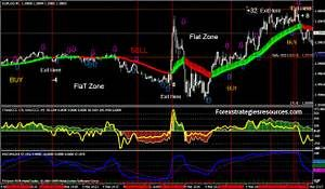 Key Pieces Of Cci Scalping Strategy Key Forex Trading Map