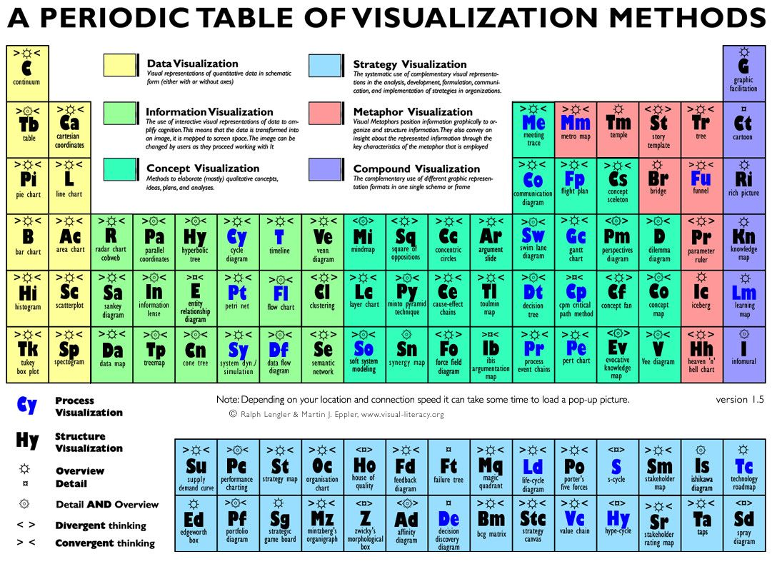 The 25 best periodic tabke ideas on pinterest periodic table the 25 best periodic tabke ideas on pinterest periodic table chemistry table and chemistry gamestrikefo Images