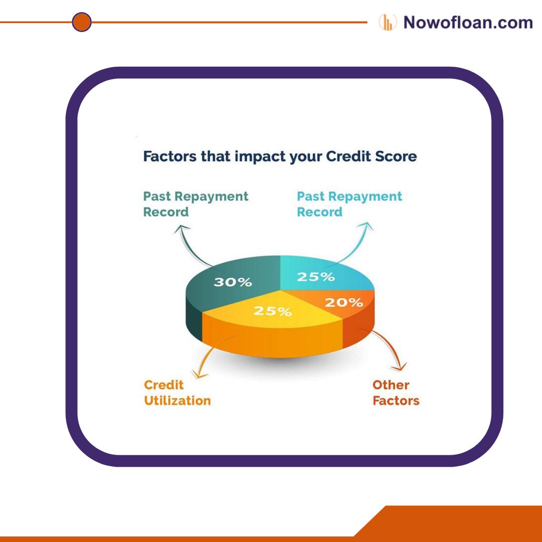 Factors That Impact Your Credit Score In 2020 Credit Score Instant Loans Personal Loans