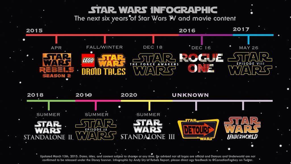 Chronologie Star Wars 2015-2020