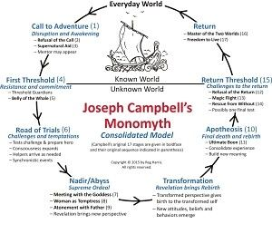 Campbell\'s Monomyth is the standard model of the Hero\'s Journey ...