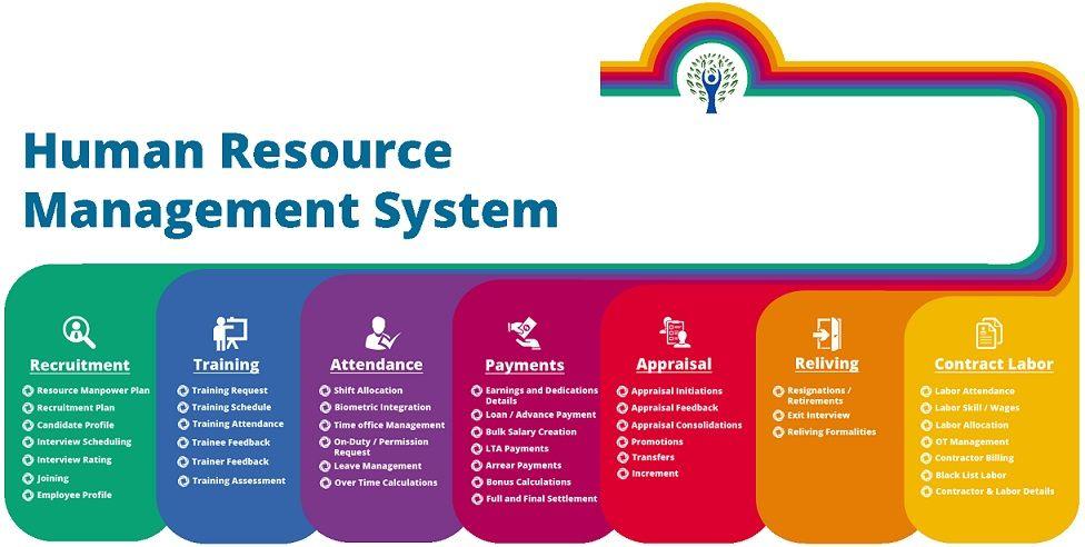 Best Human Resource Management Software To Streamline All Human Capital Manageme Human Resource Management System Human Resource Management Resource Management
