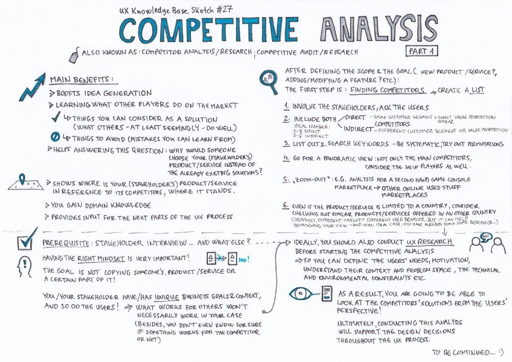 Competitive Analysis Part 1 Competitive Analysis Product