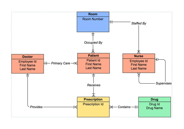 19 Good Erd Diagram Drawing References Bookingritzcarlton Info Relationship Diagram Diagram Diagram Design