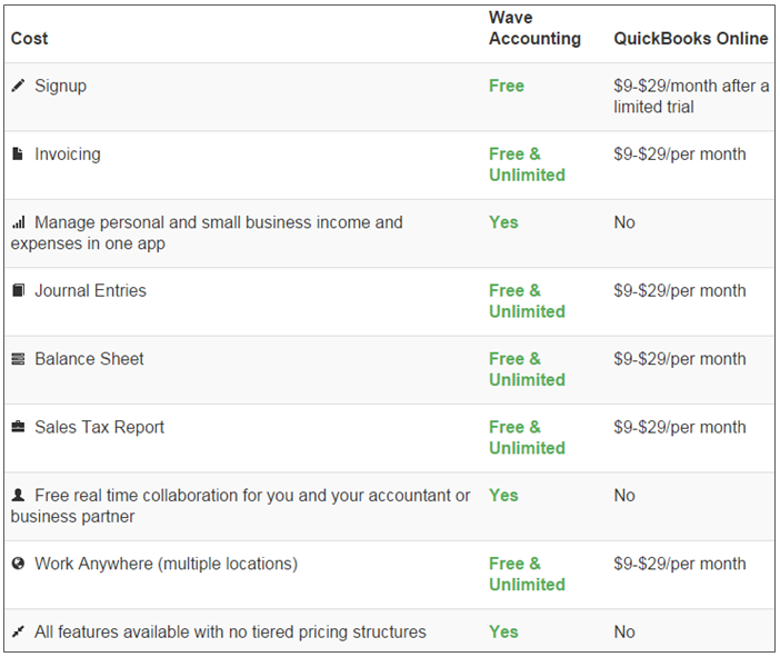 Wave Accounting Vs Quickbooks Comparison Table Wave Accounting Quickbooks Financial Apps