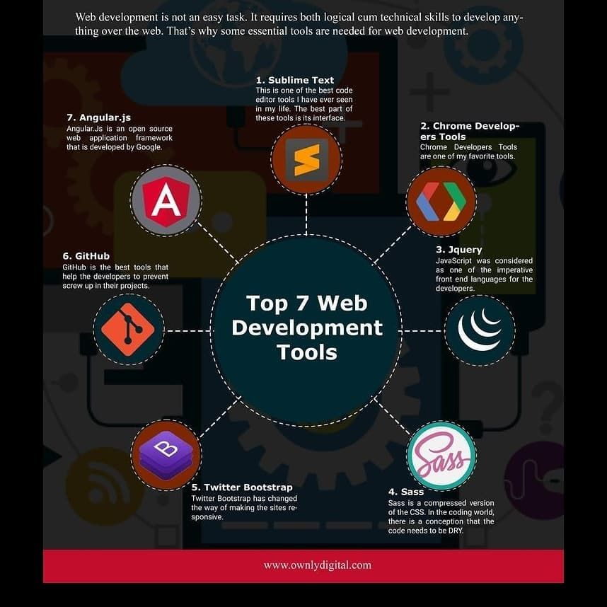 Top 7 Web Development Tools Curated By Www Ownly Com In 2020 Web Development Tools Web Development Programming Web Design Tools