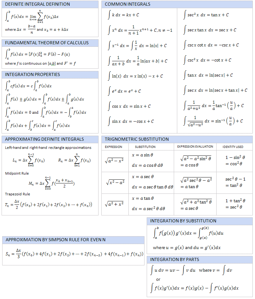 Calculus Integral Reference Sheet  Electrical Engineering Blog