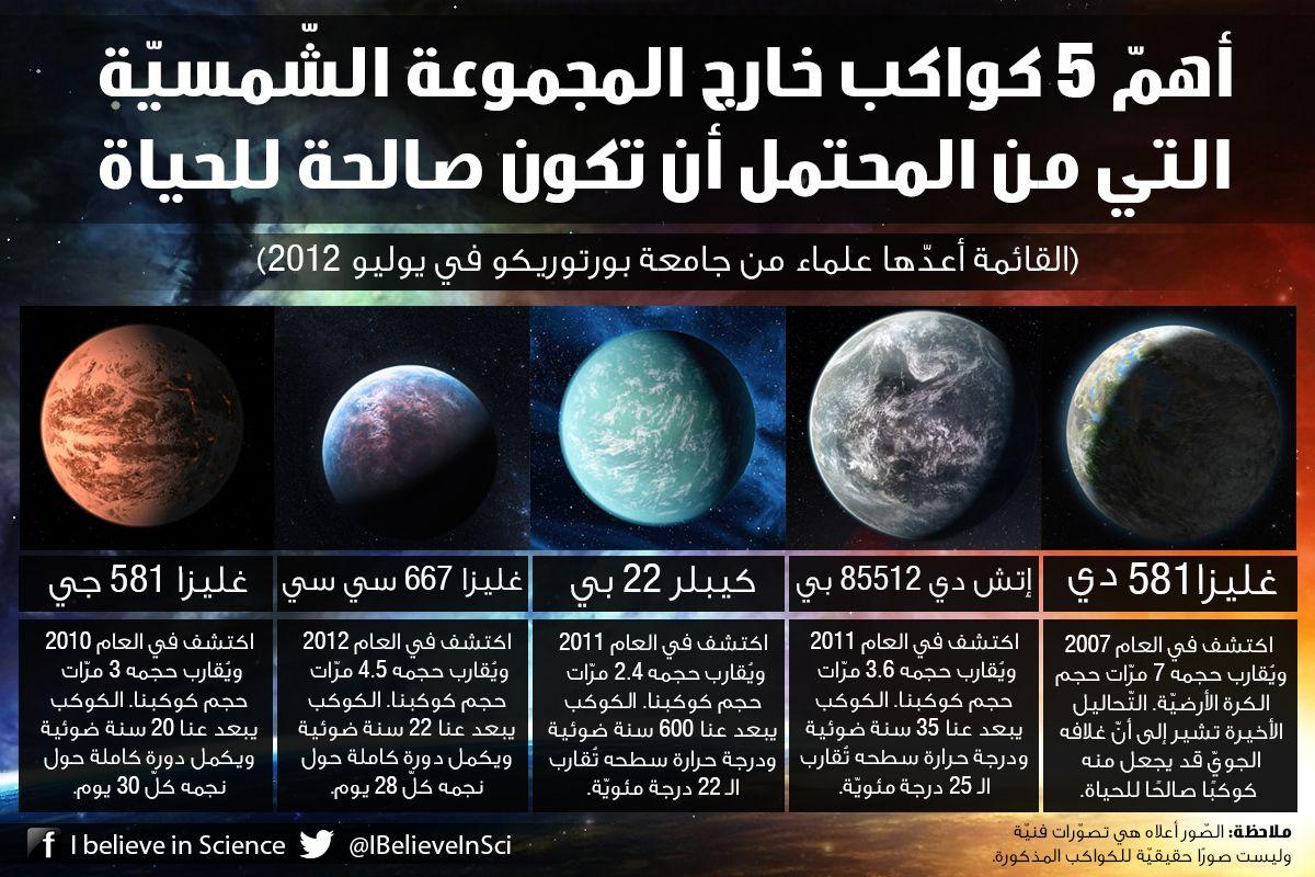 أهم 5 كواكب خارج المجموعة الش مسي ة التي من المحتمل أن تكون صالحة للحياة Science Facts Science Infographics Science And Nature