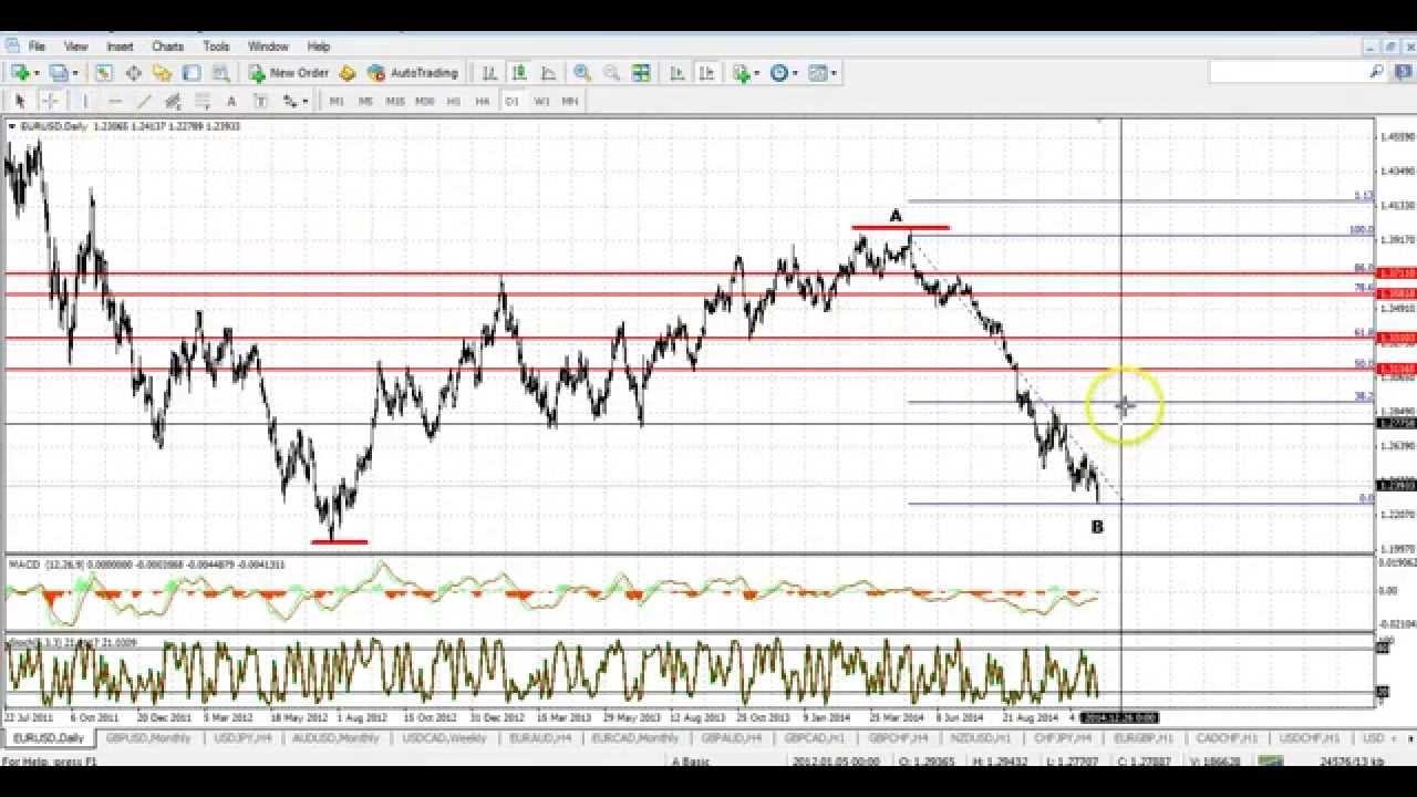 Fibonacci And Support Resistance Forex Videos Diagram Chart