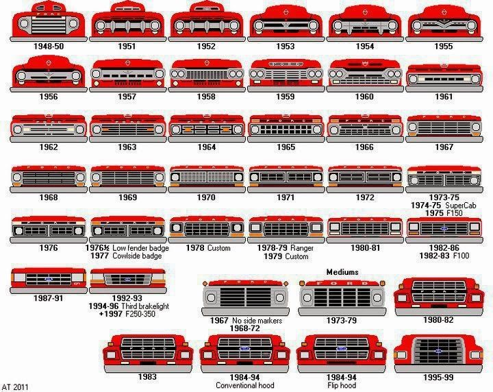 Ford Truck Identification Guide Okay We Ve Decided We Want A 55 Camiones Ford Viejos Camion Ford Camionetas Ford