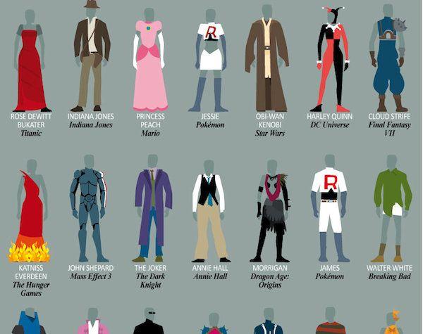 Afbeeldingsresultaat Voor Famous Movie Characters Costumes