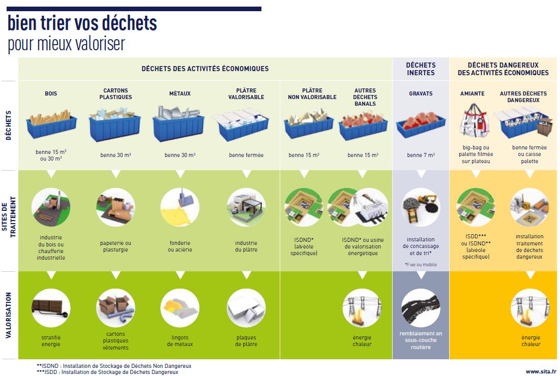 Les Principaux Dechets Et Leur Traitement Dechets Chantier Recyclage