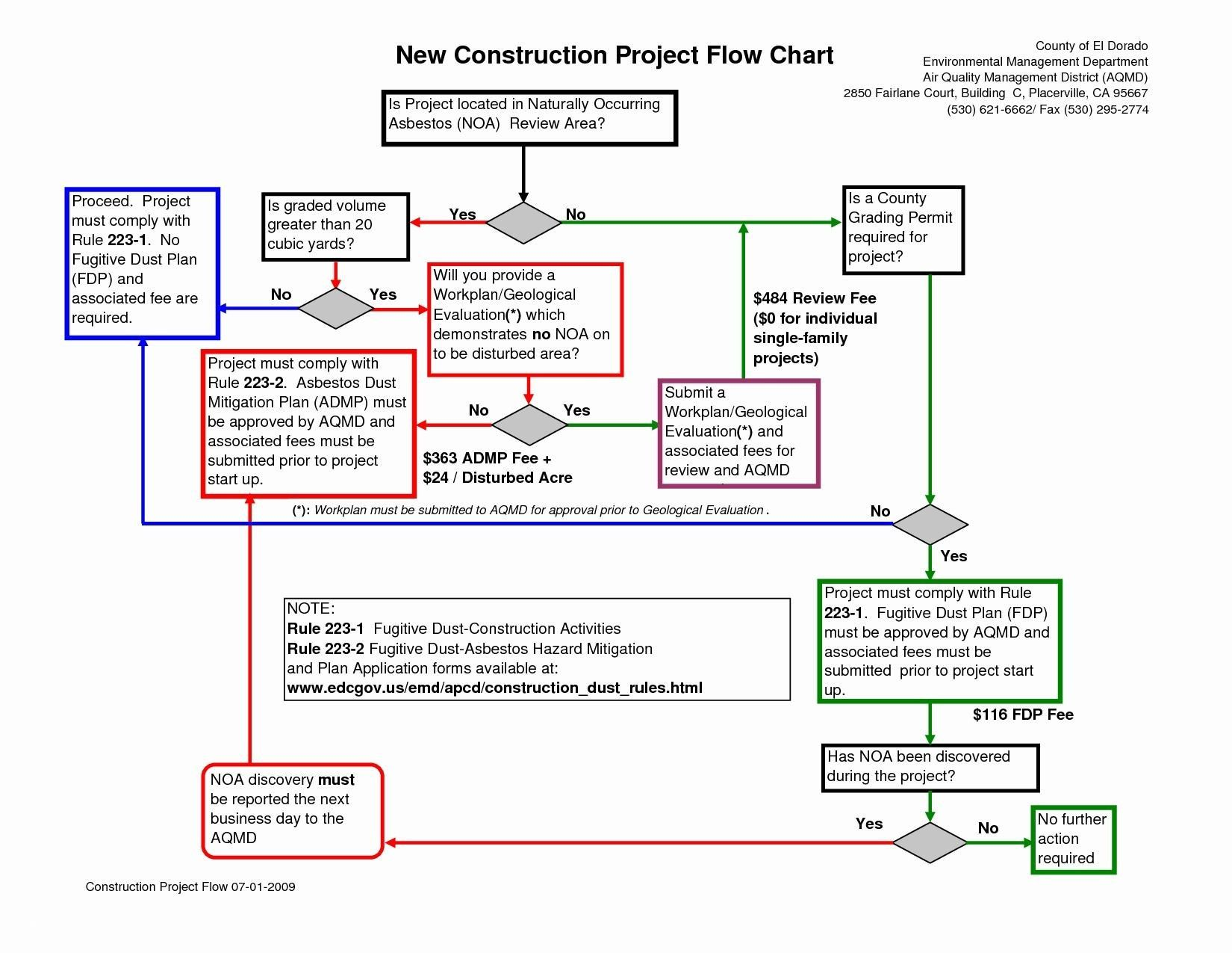 71 new stock of flowchart template process chart design process process flow diagram layout [ 1650 x 1275 Pixel ]