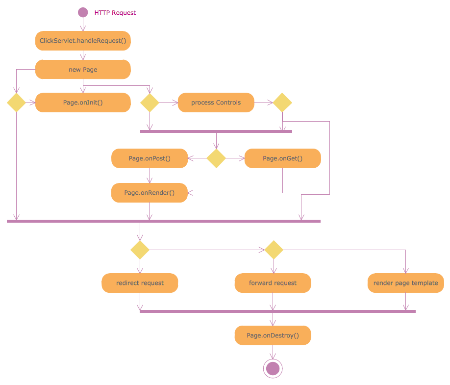 Rapid Uml Solution Activity Diagram Software Development Diagram