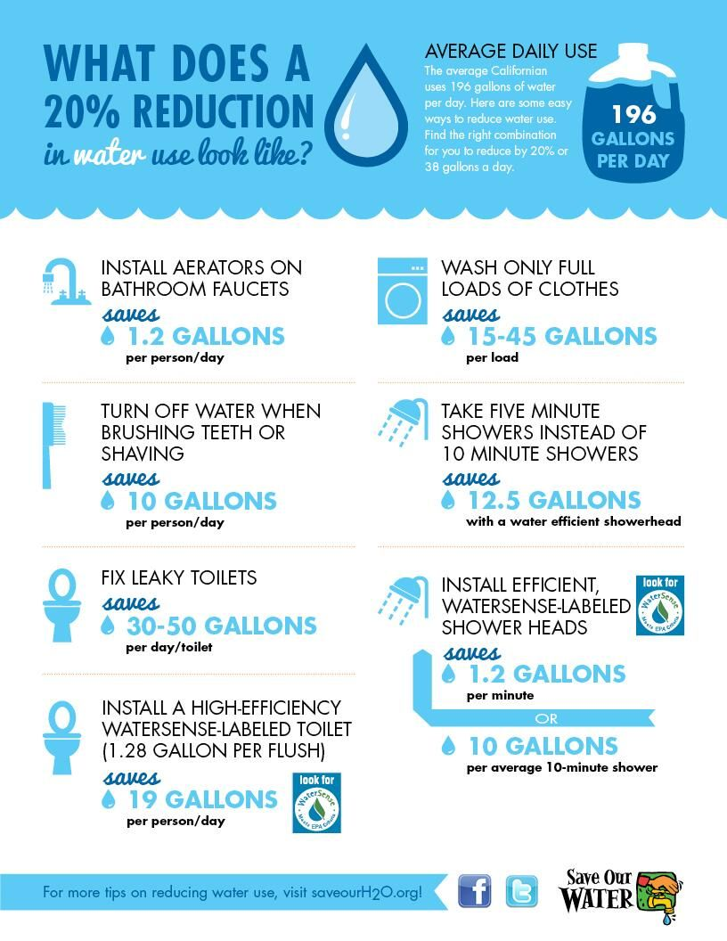 Acwa On Survival Blog Water Saving Tips Water Conservation
