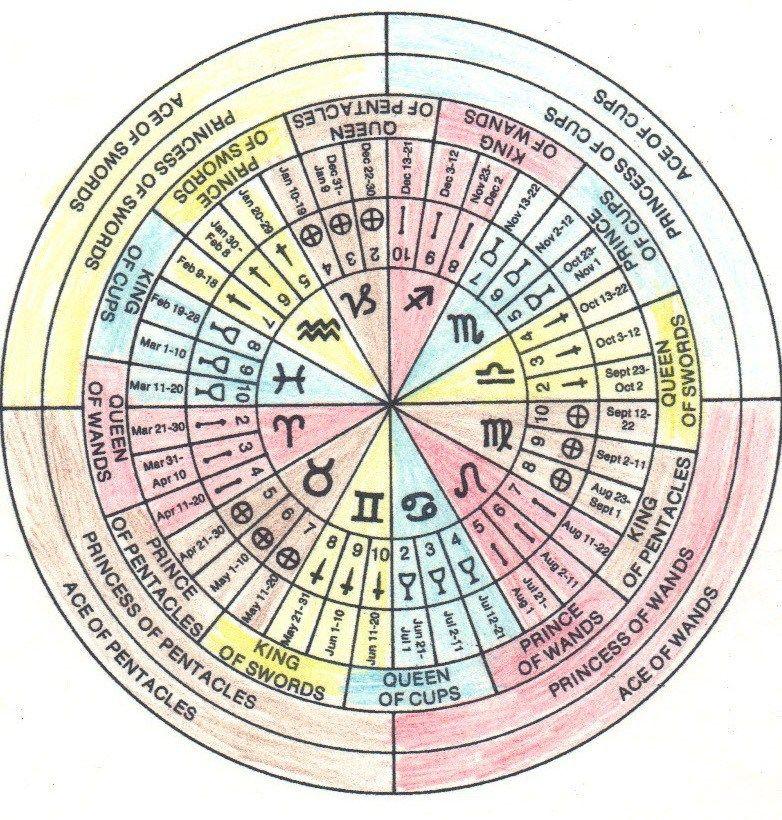 Thoth Tarot Court Cards | Tarot | Tarot astrology, Tarot