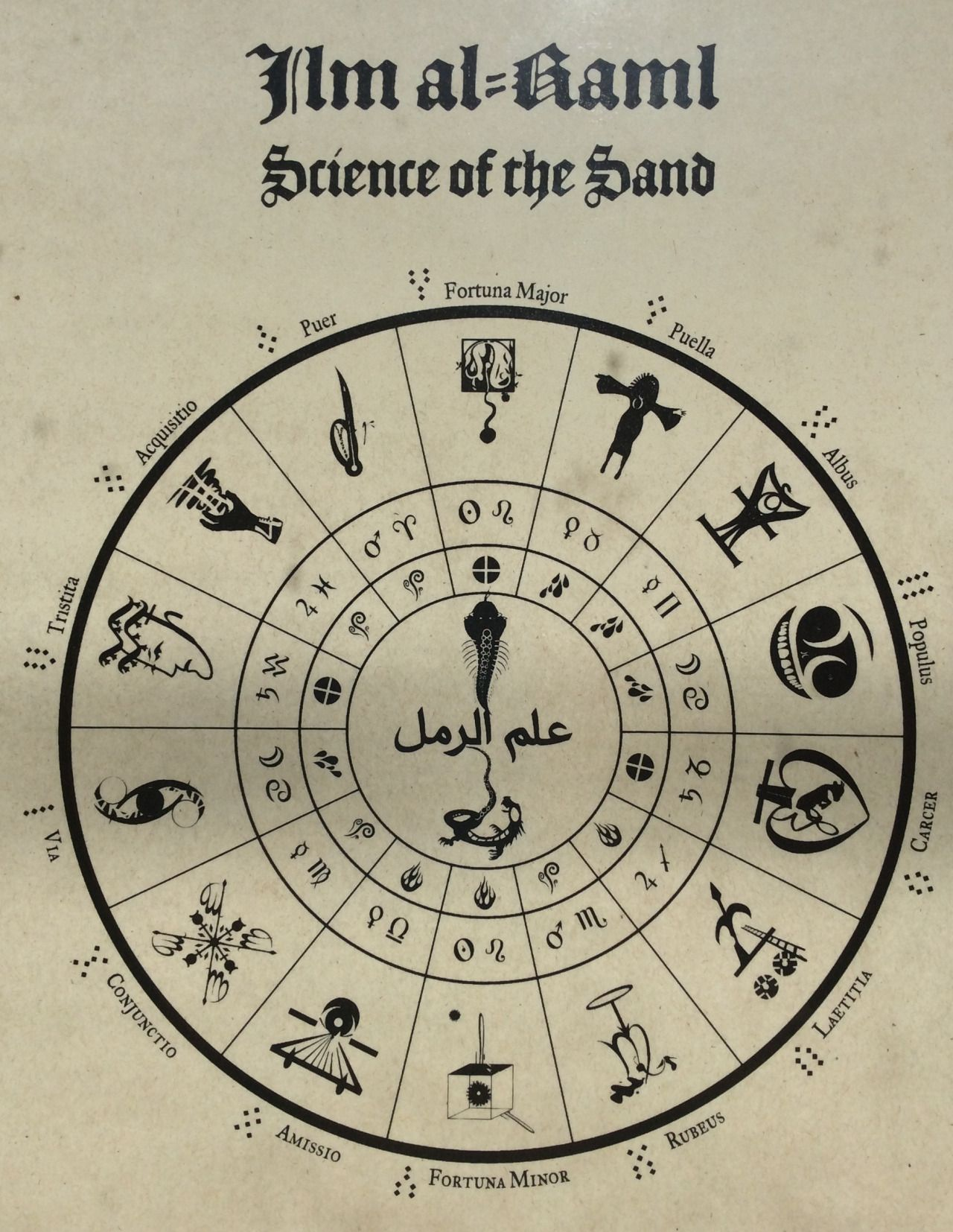 Geomancy Print From Ouroboros Press Ilm Al Raml Ouroboros Witch Spell Book Spell Book