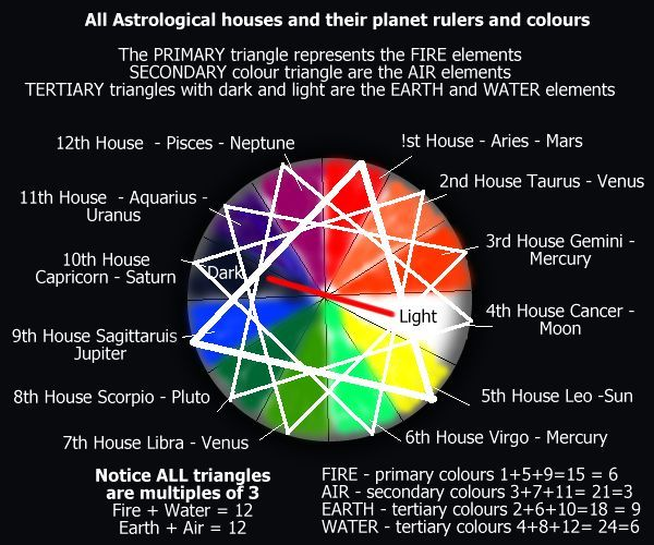 Article Astrology Esoteric Arts And Dance Astrology Esoteric Art Esoteric