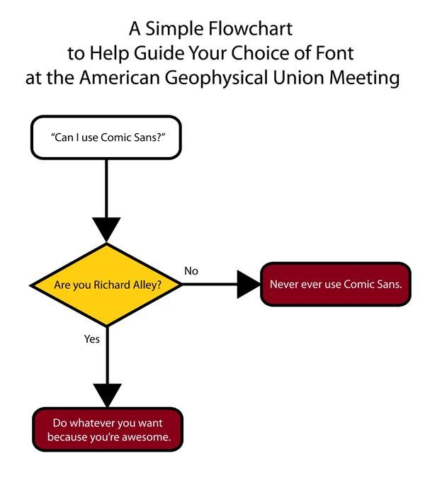 Can I use Comic Sans? A simple flowchart to help you decide