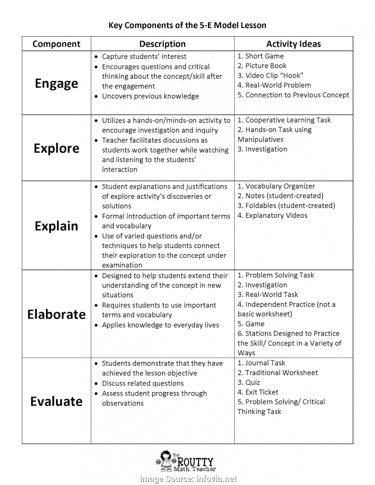 Fresh Science Lesson Plan Using 5e Model 29 Images Of Unit