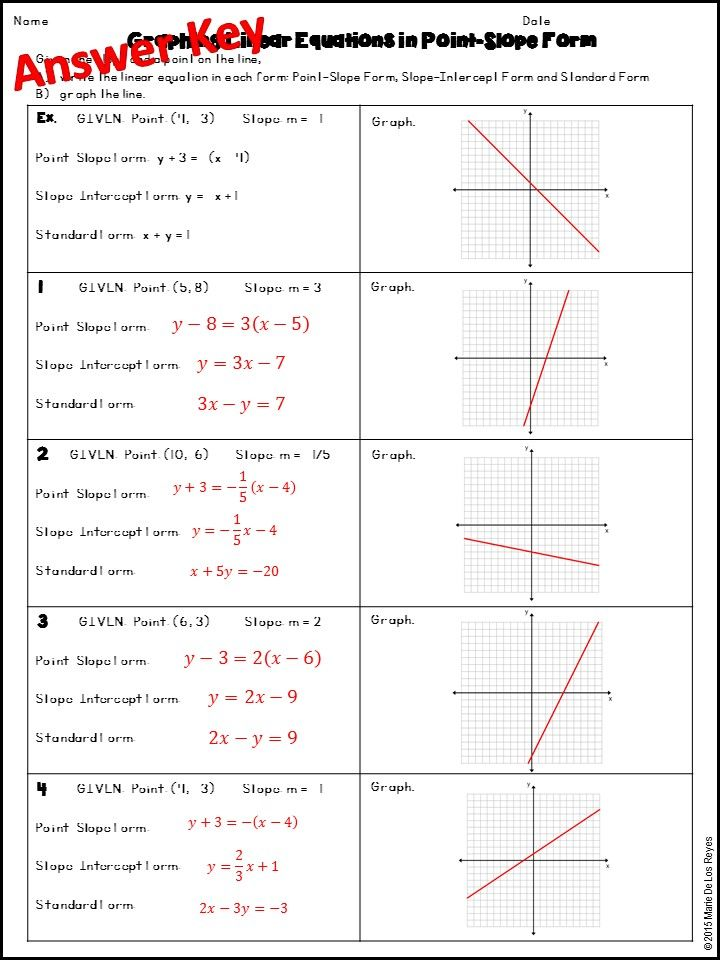 Writing Linear Equations Given The Slope And A Point Standard Form