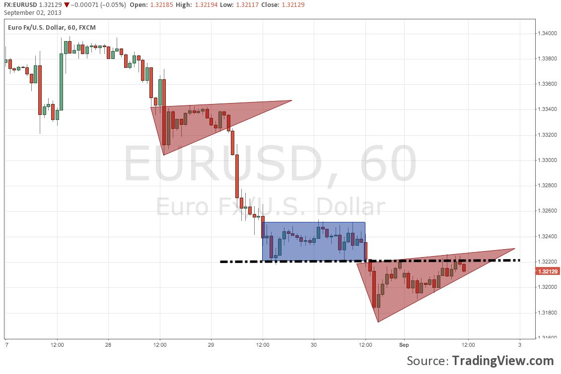 Eurusd Continuation Bearish Flag Patterns On Hourly H1 Time Frame