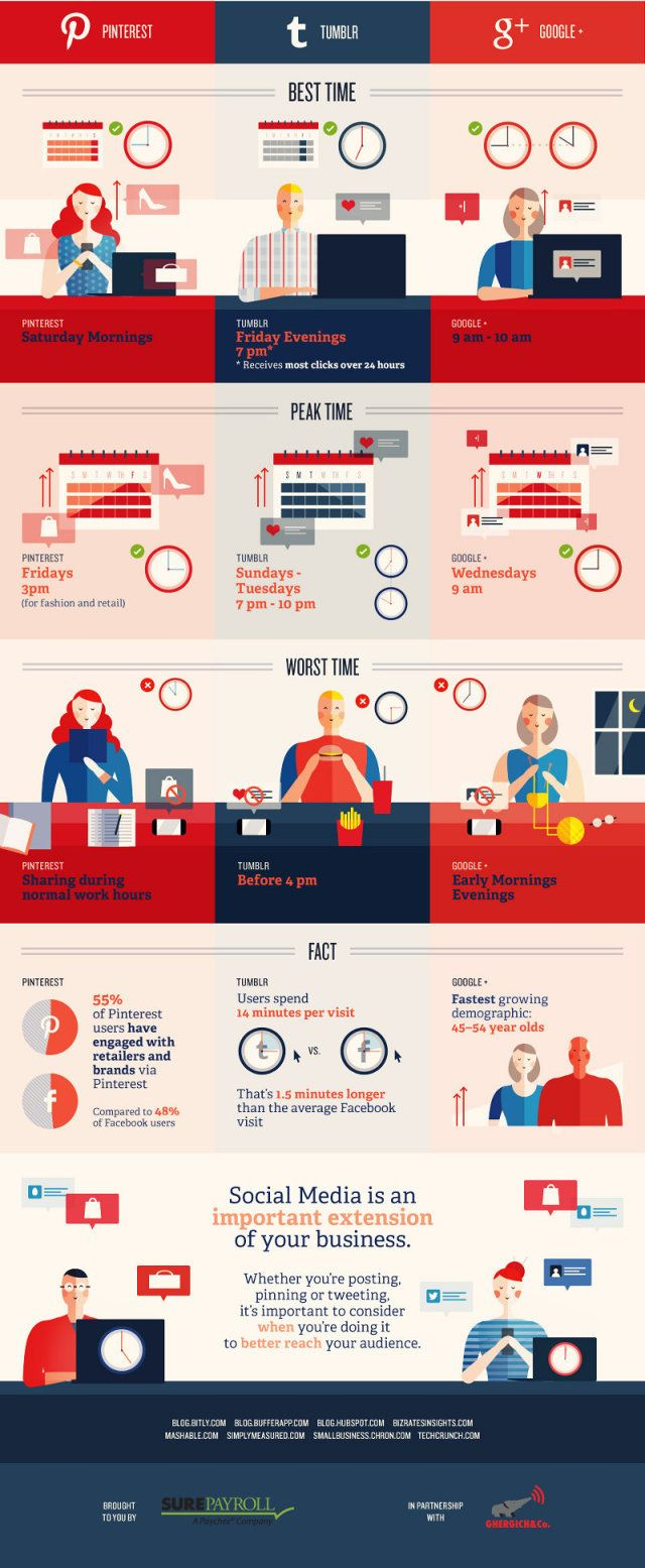 The Best And Worst Times To Post On Social Media Infographic