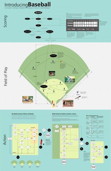 Dubberly Concept Map Baseball Nursing Care Plans  Concept - wrestling score sheet