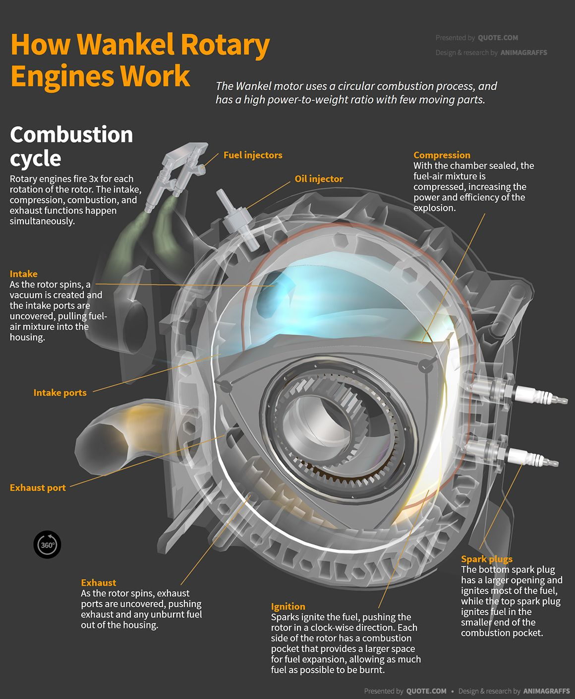 The Wankel motor uses a circular combustion process, and has