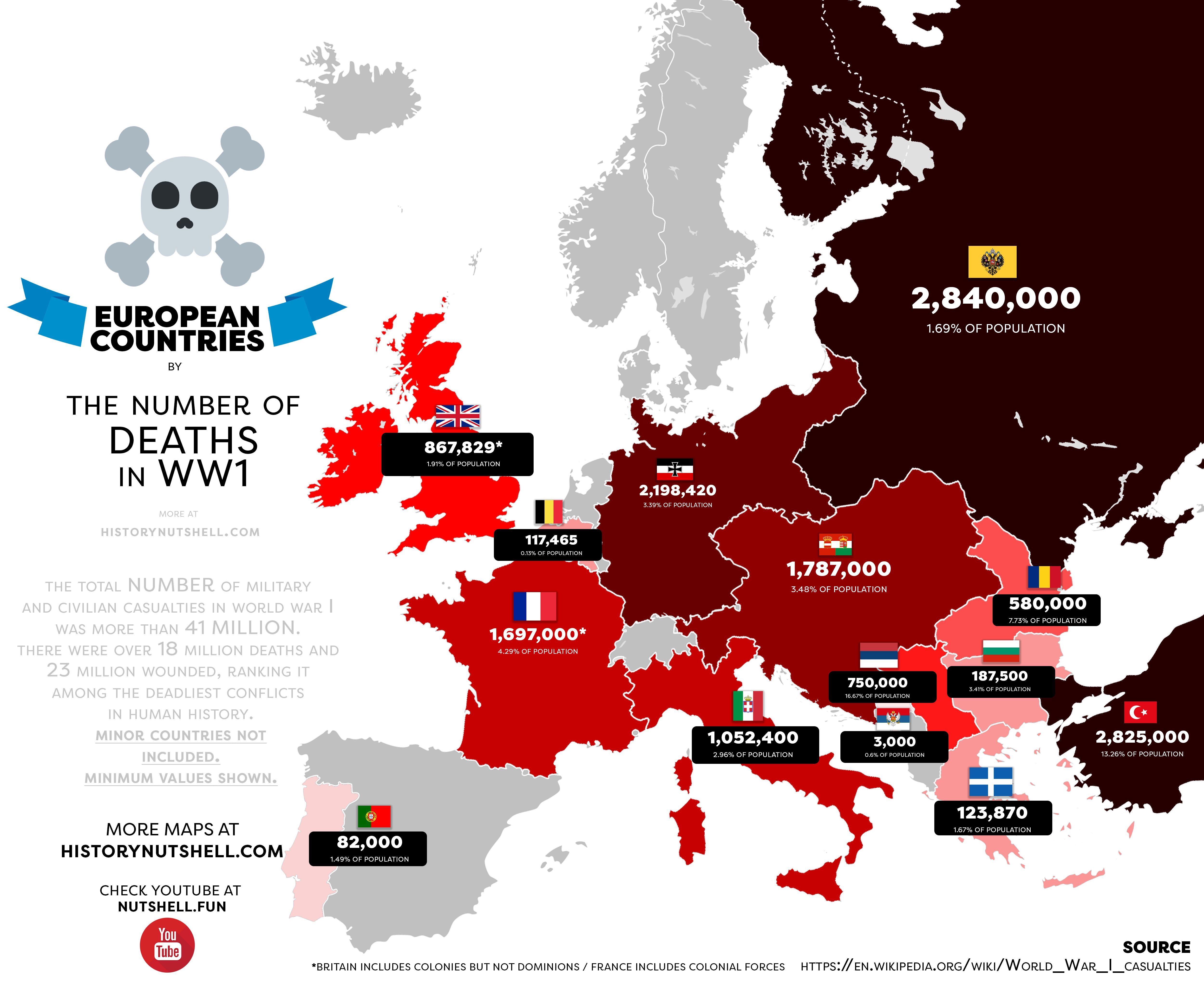 Deaths in WW1 by European Country Map, European history